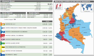 Screenshot of the official results of the parliamentary elections in Colombia (c) www.registradura.gov.co