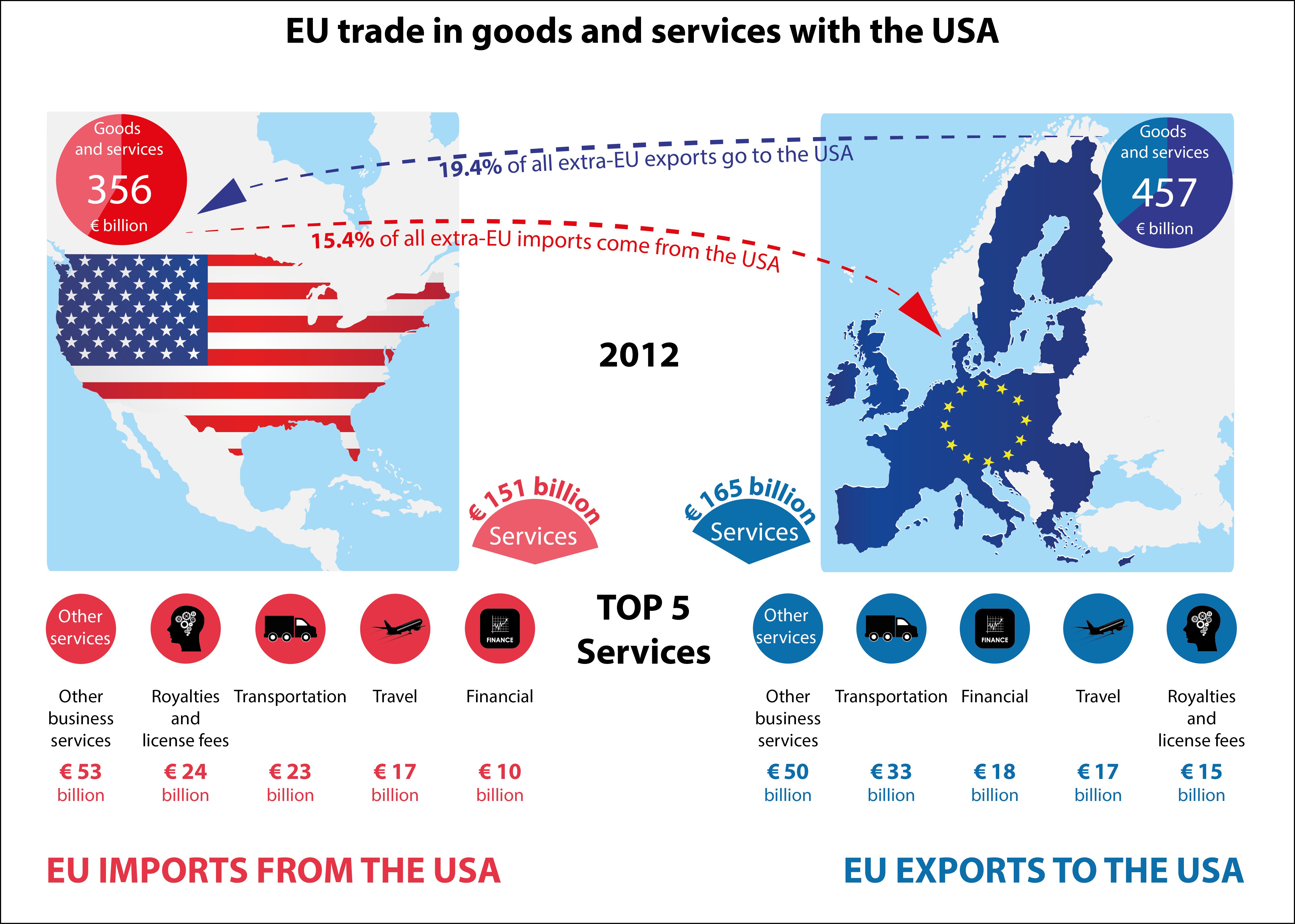 china europe economic relationship between us and canada
