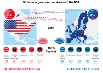 U.S. and EU trade relations in 2012 (c) epthinktank.eu